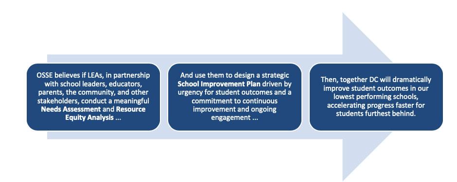 school improvement plan templates