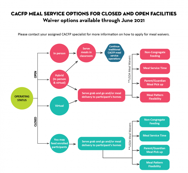 Meal Service Options for Closed and Open Facilities