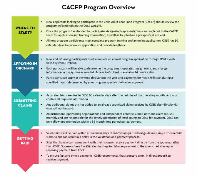 CACFP Program Overview