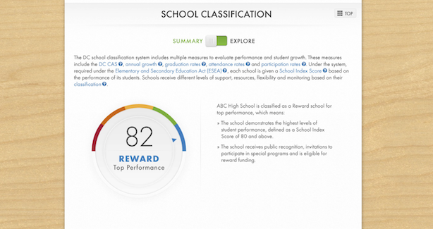 School Profile - School Classification